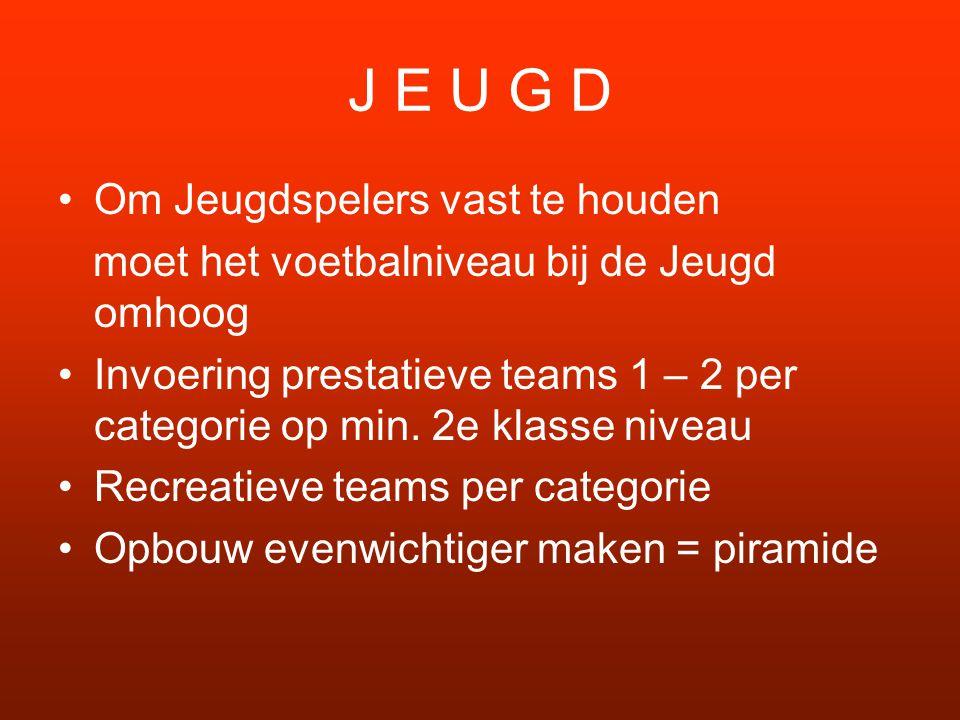 J E U G D Om Jeugdspelers vast te houden moet het voetbalniveau bij de Jeugd omhoog Invoering prestatieve teams 1 – 2 per categorie op min.