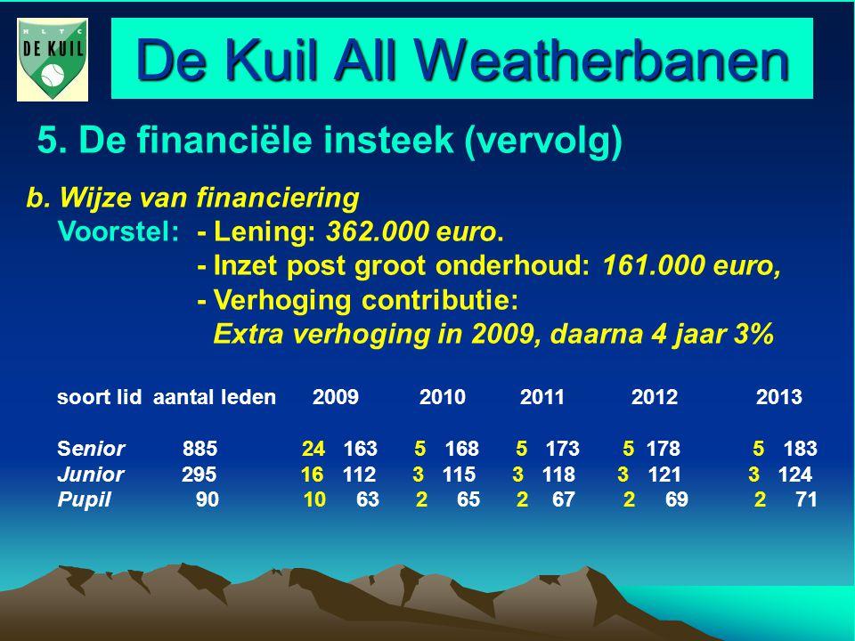 De Kuil All Weatherbanen 5. De financiële insteek (vervolg) b.