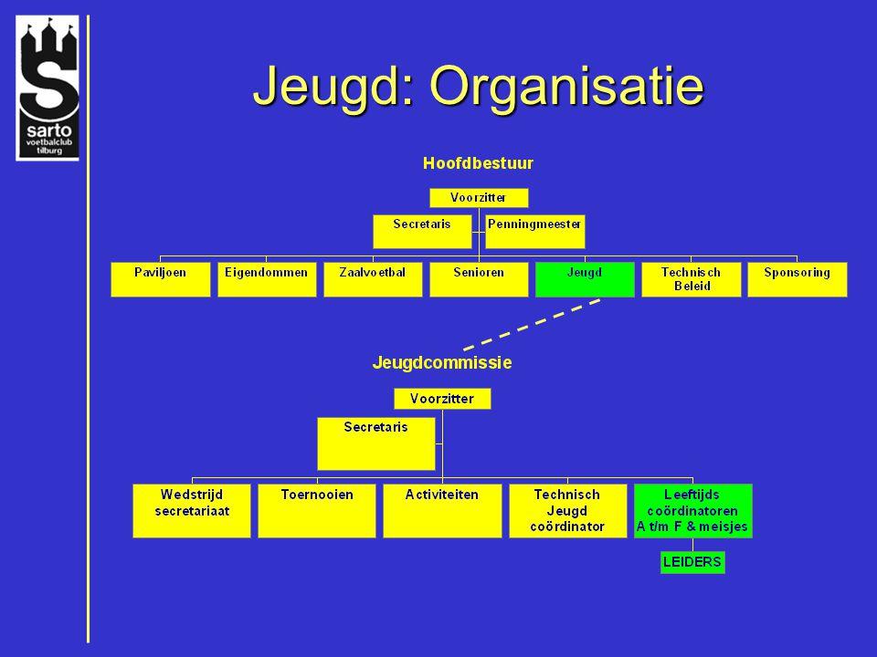 Jeugd: Organisatie Jeugd: Organisatie