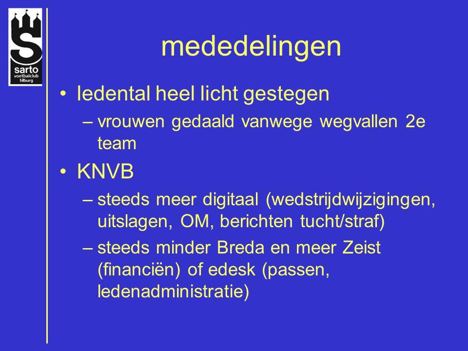 mededelingen ledental heel licht gestegen –vrouwen gedaald vanwege wegvallen 2e team KNVB –steeds meer digitaal (wedstrijdwijzigingen, uitslagen, OM,