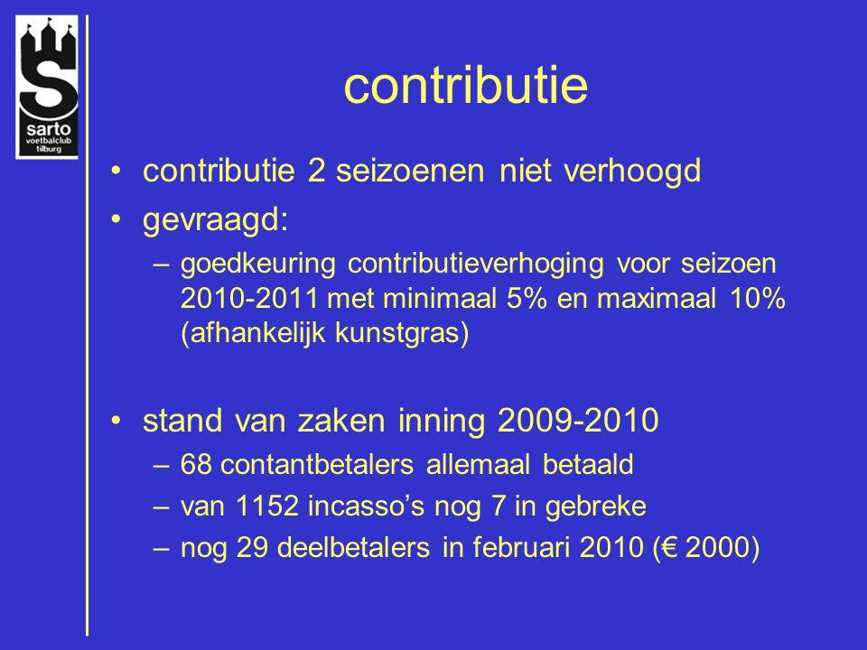 contributie contributie 2 seizoenen niet verhoogd gevraagd: –goedkeuring contributieverhoging voor seizoen 2010-2011 met minimaal 5% en maximaal 10% (afhankelijk kunstgras) stand van zaken inning 2009-2010 –68 contantbetalers allemaal betaald –van 1152 incasso's nog 7 in gebreke –nog 29 deelbetalers in februari 2010 (€ 2000)