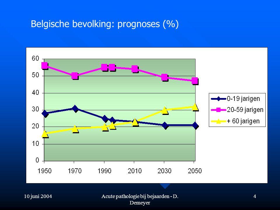 10 juni 2004Acute pathologie bij bejaarden - D. Demeyer 4 Belgische bevolking: prognoses (%)