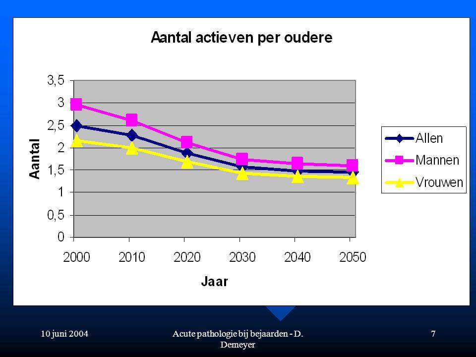 10 juni 2004Acute pathologie bij bejaarden - D. Demeyer 7