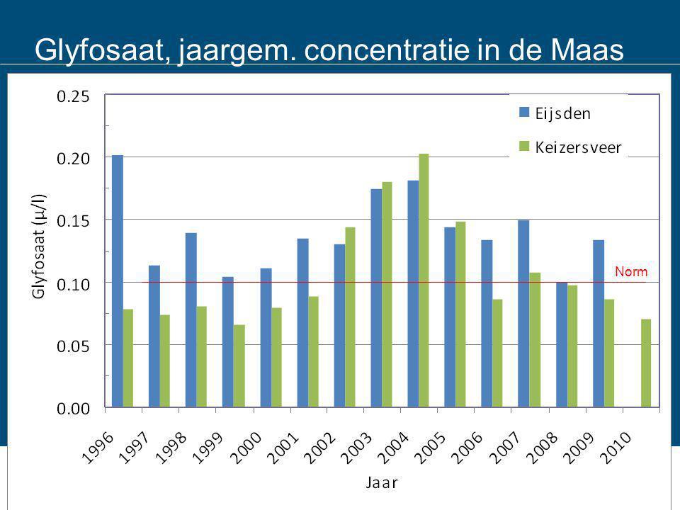 Glyfosaat, jaargem. concentratie in de Maas Norm