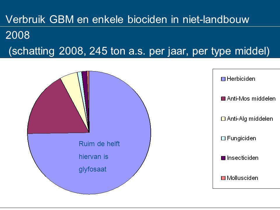 Verbruik GBM en enkele biociden in niet-landbouw 2008 (schatting 2008, 245 ton a.s. per jaar, per type middel) Ruim de helft hiervan is glyfosaat