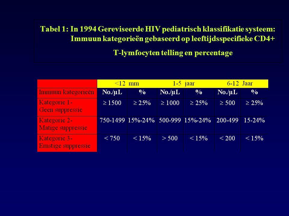Tabel 1: In 1994 Gereviseerde HIV pediatrisch klassifikatie systeem: Immuun kategorieën gebaseerd op leeftijdsspecifieke CD4+ T-lymfocyten telling en