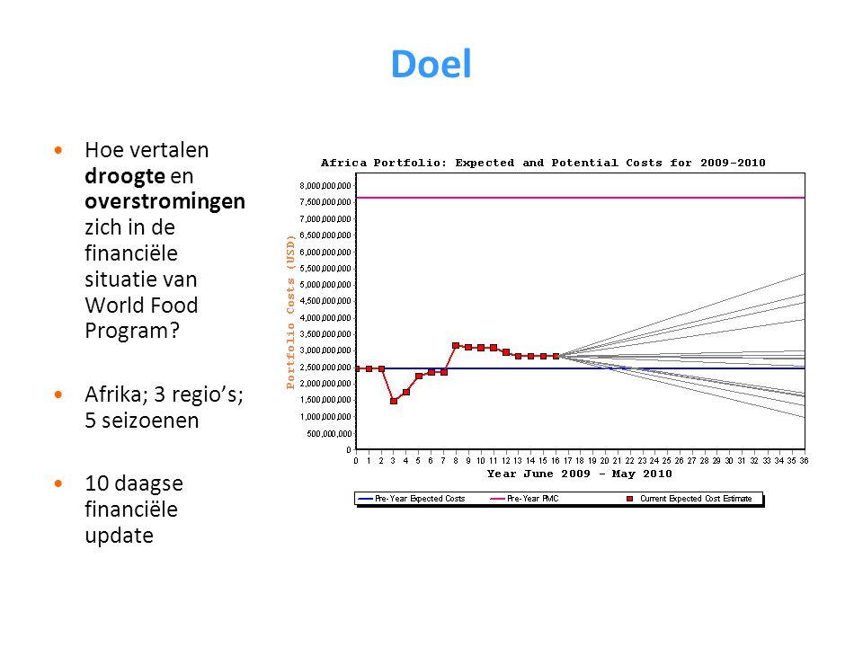 Doel Hoe vertalen droogte en overstromingen zich in de financiële situatie van World Food Program.
