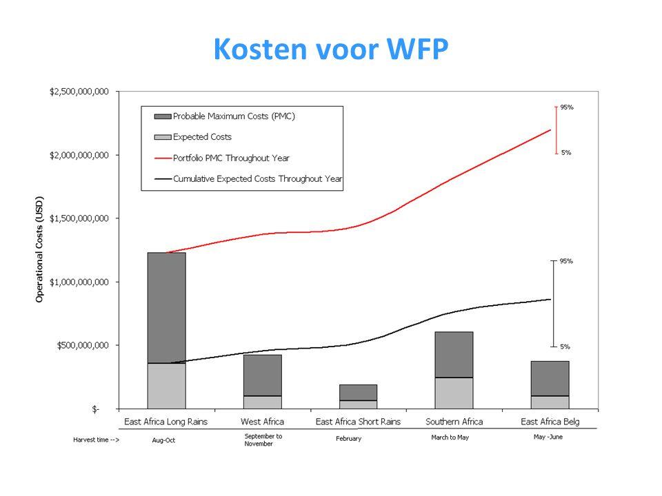 Kosten voor WFP