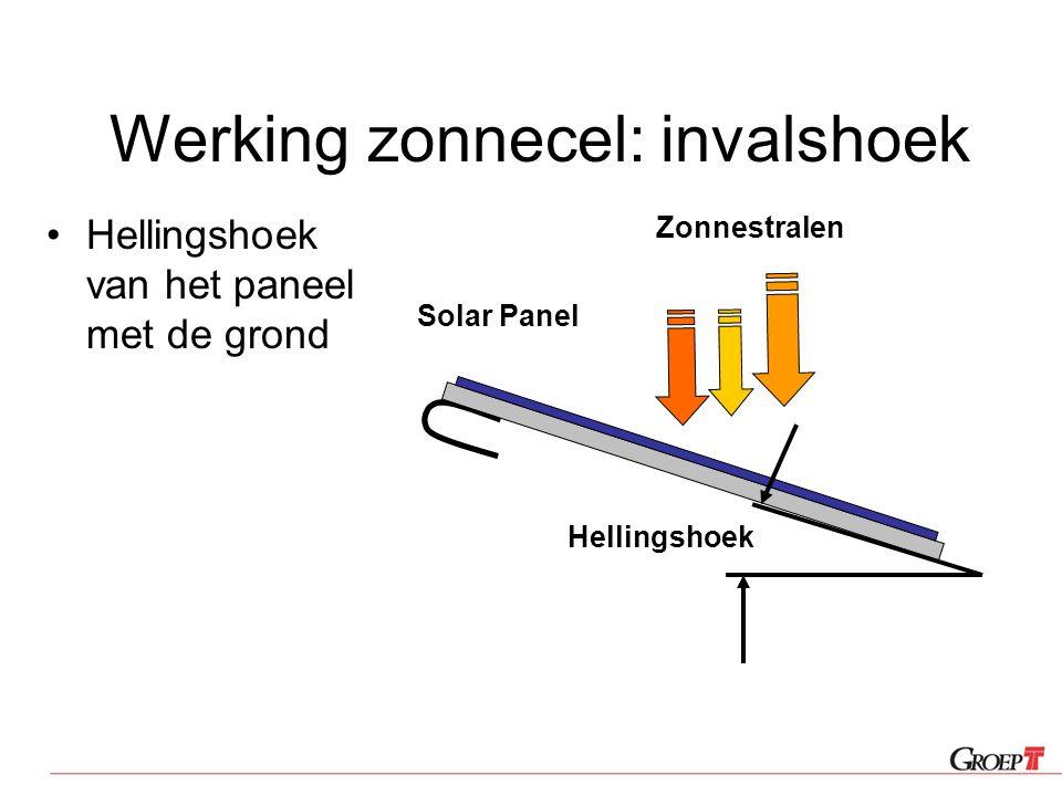 Werking zonnecel: invalshoek Hellingshoek van het paneel met de grond Zonnestralen Hellingshoek Solar Panel
