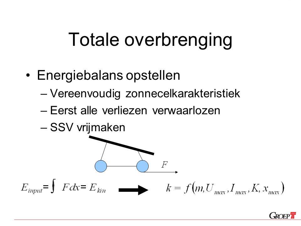 Totale overbrenging Energiebalans opstellen –Vereenvoudig zonnecelkarakteristiek –Eerst alle verliezen verwaarlozen –SSV vrijmaken