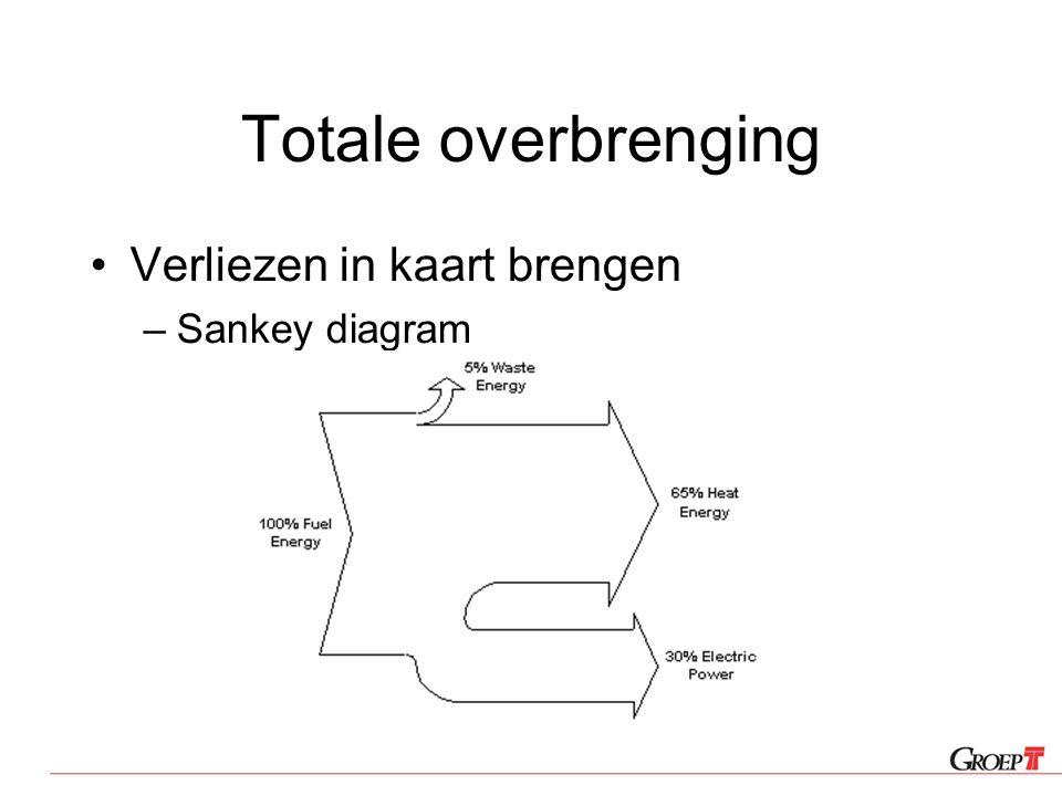 Totale overbrenging Verliezen in kaart brengen –Sankey diagram