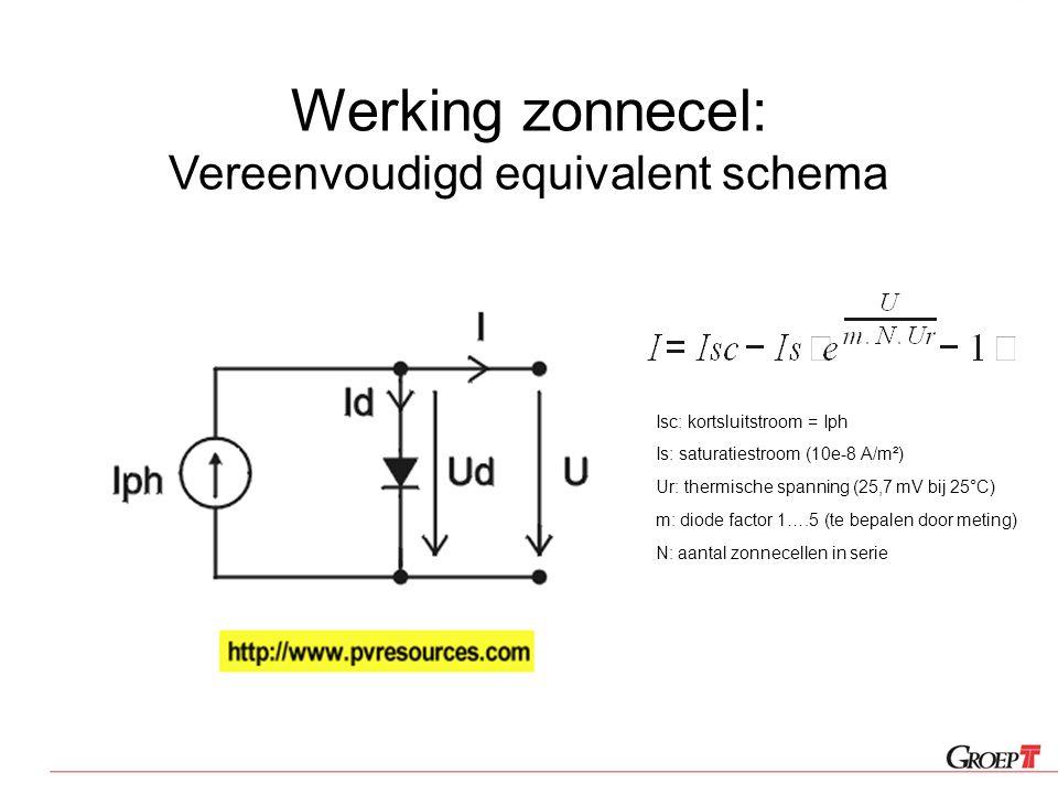 Werking zonnecel: Vereenvoudigd equivalent schema Isc: kortsluitstroom = Iph Is: saturatiestroom (10e-8 A/m²) Ur: thermische spanning (25,7 mV bij 25°