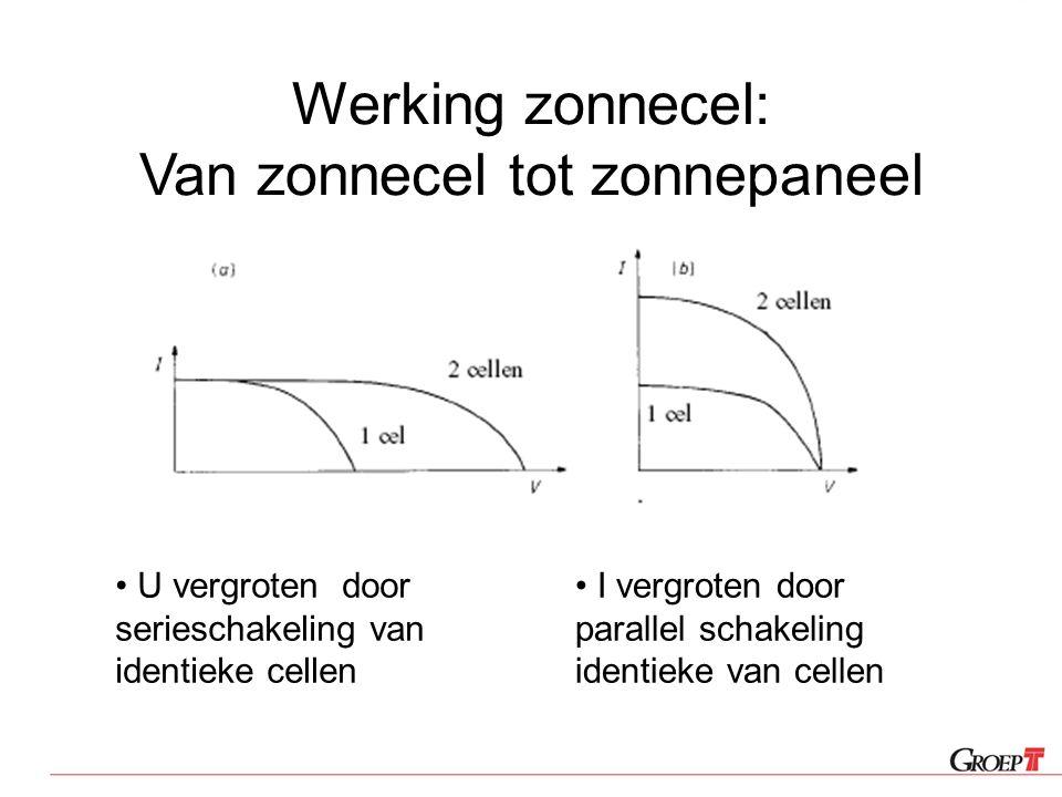 Werking zonnecel: Van zonnecel tot zonnepaneel U vergroten door serieschakeling van identieke cellen I vergroten door parallel schakeling identieke va