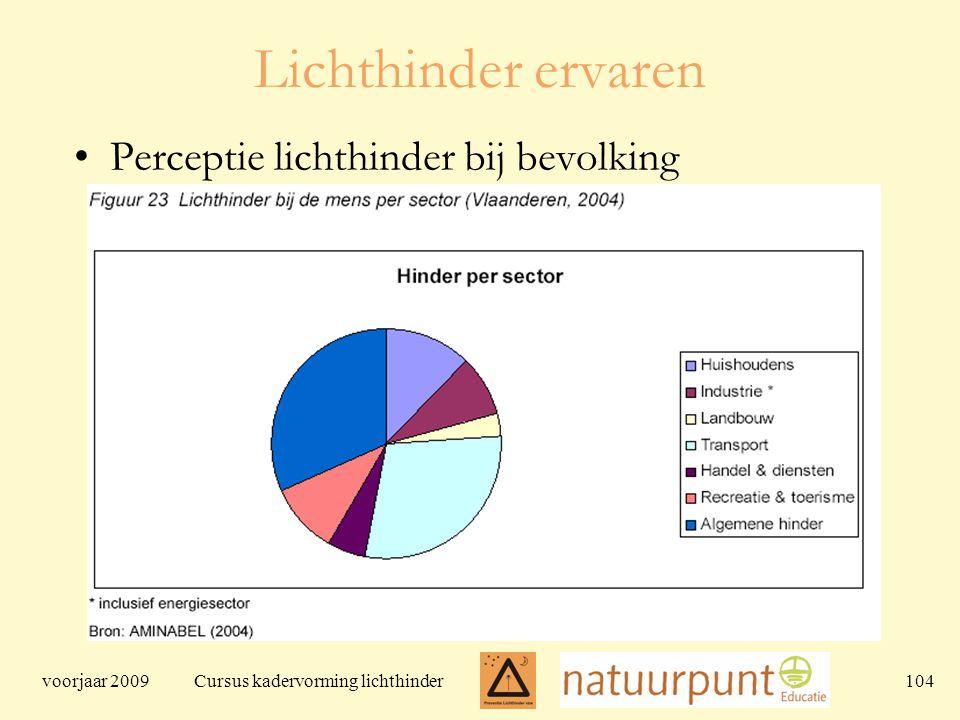 voorjaar 2009 Cursus kadervorming lichthinder 104 Lichthinder ervaren Perceptie lichthinder bij bevolking