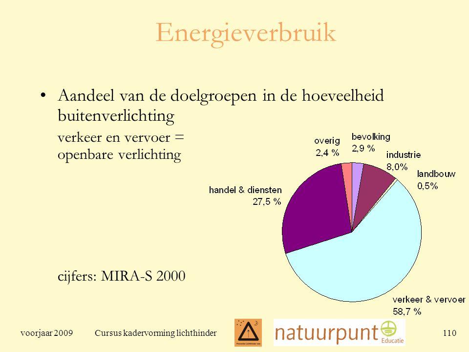 voorjaar 2009 Cursus kadervorming lichthinder 110 Energieverbruik Aandeel van de doelgroepen in de hoeveelheid buitenverlichting verkeer en vervoer = openbare verlichting cijfers: MIRA-S 2000