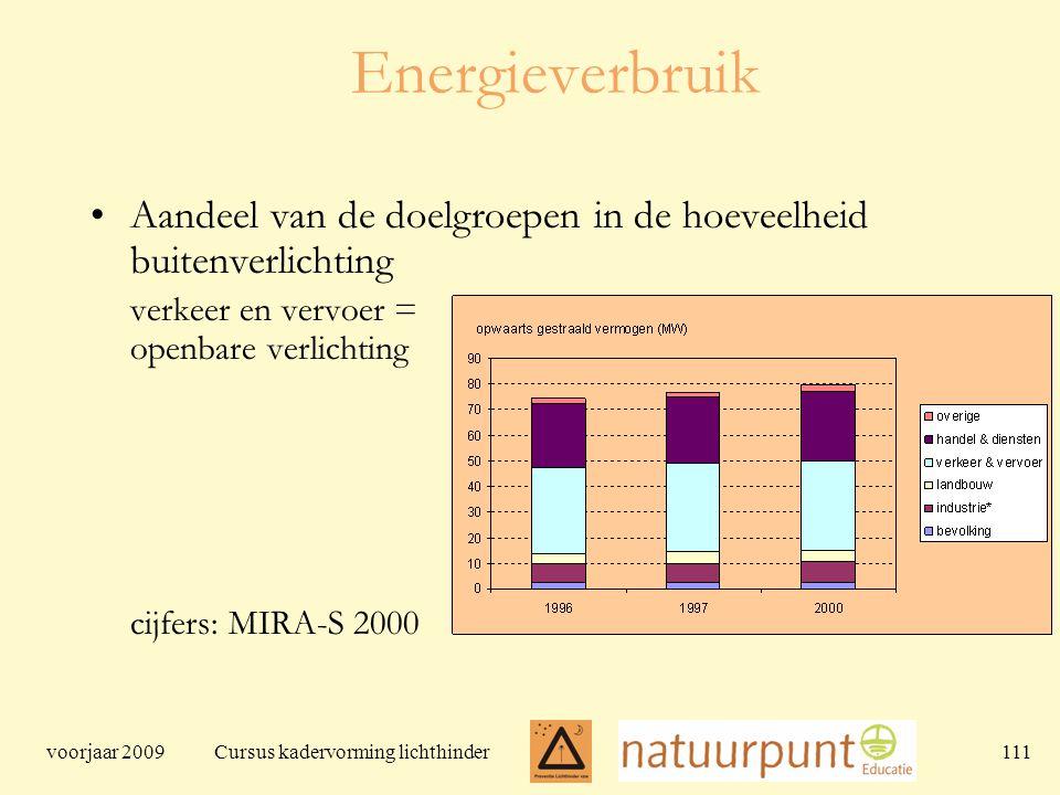 voorjaar 2009 Cursus kadervorming lichthinder 111 Energieverbruik Aandeel van de doelgroepen in de hoeveelheid buitenverlichting verkeer en vervoer = openbare verlichting cijfers: MIRA-S 2000