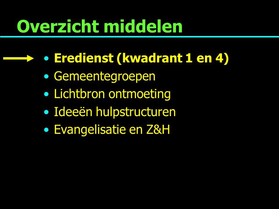 Overzicht middelen Eredienst (kwadrant 1 en 4) Gemeentegroepen Lichtbron ontmoeting Ideeën hulpstructuren Evangelisatie en Z&H