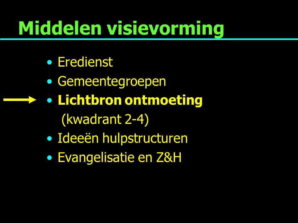 Middelen visievorming Eredienst Gemeentegroepen Lichtbron ontmoeting (kwadrant 2-4) Ideeën hulpstructuren Evangelisatie en Z&H