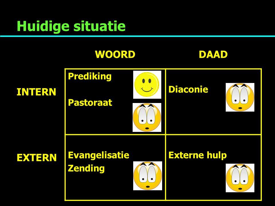 Huidige situatie WOORDDAAD INTERN Prediking Pastoraat Diaconie EXTERN Evangelisatie Zending Externe hulp
