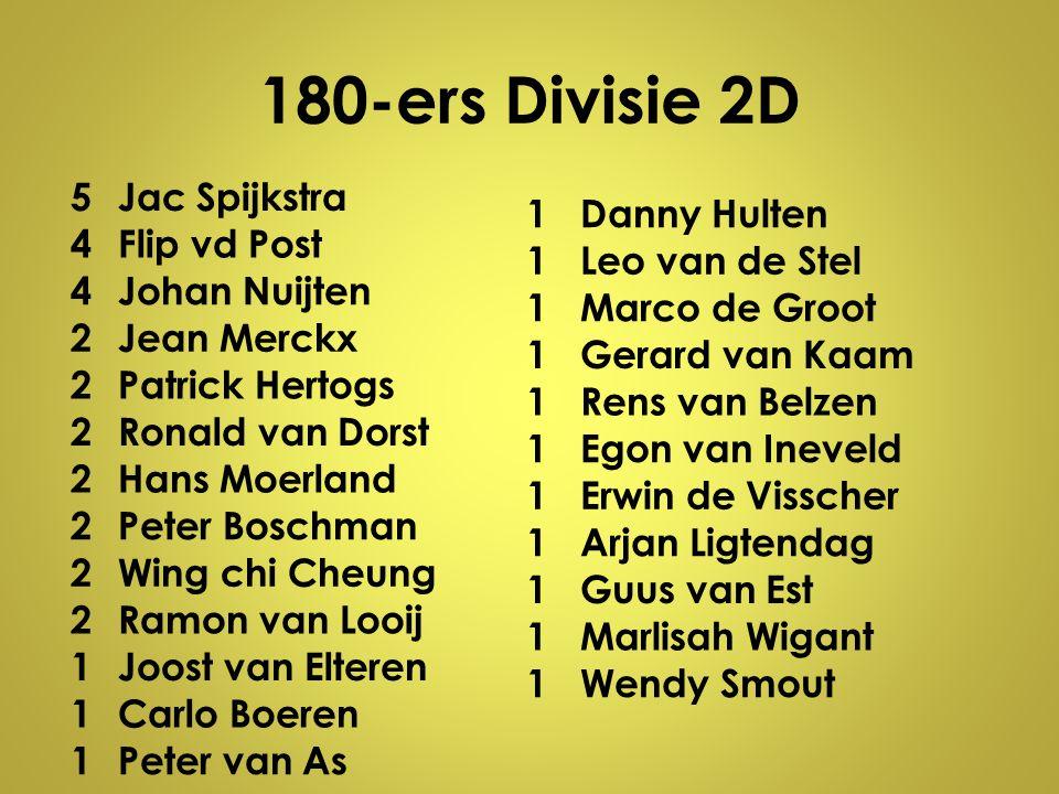 180-ers Divisie 2D 5Jac Spijkstra 4Flip vd Post 4Johan Nuijten 2Jean Merckx 2Patrick Hertogs 2Ronald van Dorst 2Hans Moerland 2Peter Boschman 2Wing ch