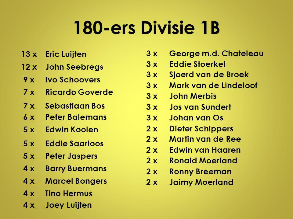180-ers Divisie 1B 13 xEric Luijten 12 xJohn Seebregs 9 xIvo Schoovers 7 xRicardo Goverde 7 xSebastiaan Bos 6 xPeter Balemans 5 xEdwin Koolen 5 xEddie