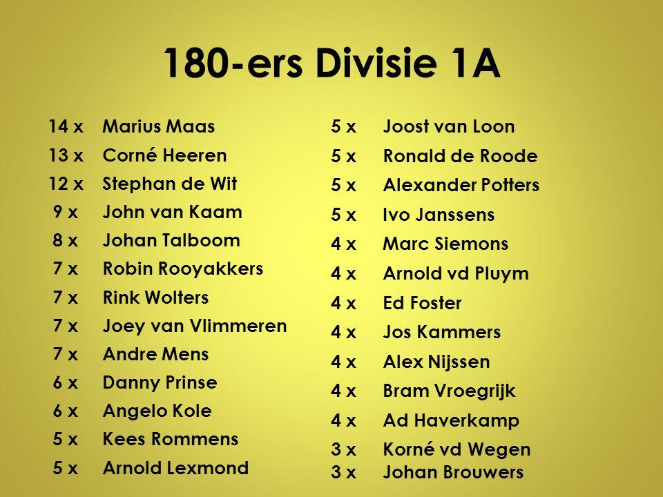 180-ers Divisie 1A 14 xMarius Maas 13 xCorné Heeren 12 xStephan de Wit 9 xJohn van Kaam 8 xJohan Talboom 7 xRobin Rooyakkers 7 xRink Wolters 7 xJoey v
