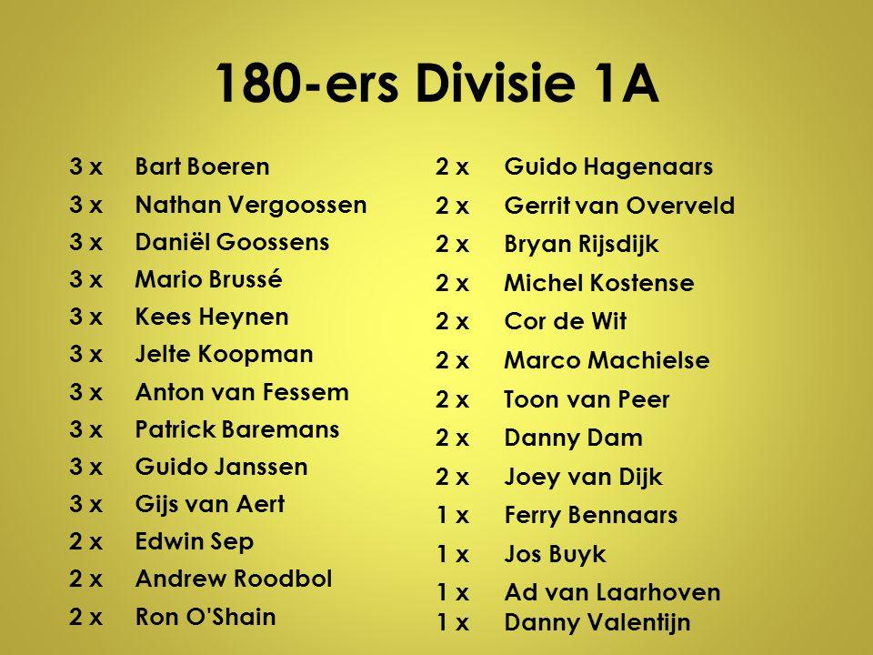 180-ers Divisie 1A 3 xBart Boeren 3 xNathan Vergoossen 3 xDaniël Goossens 3 xMario Brussé 3 xKees Heynen 3 xJelte Koopman 3 xAnton van Fessem 3 xPatri