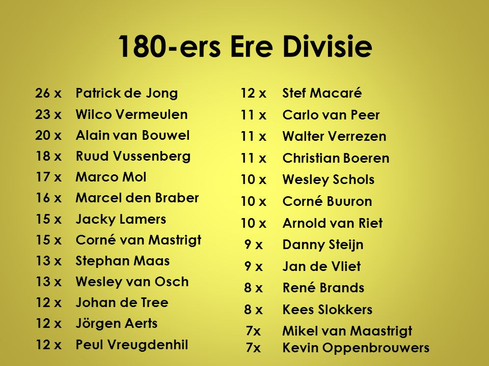 180-ers Ere Divisie 26 xPatrick de Jong 23 xWilco Vermeulen 20 xAlain van Bouwel 18 xRuud Vussenberg 17 xMarco Mol 16 xMarcel den Braber 15 xJacky Lam