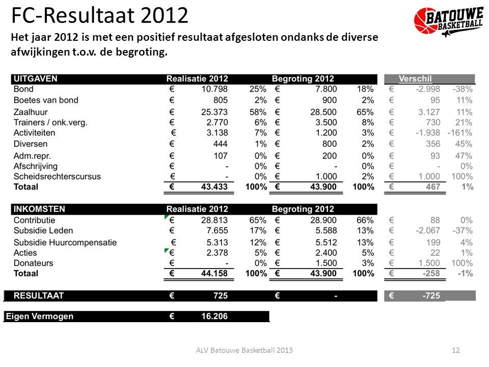 FC-Resultaat 2012 Het jaar 2012 is met een positief resultaat afgesloten ondanks de diverse afwijkingen t.o.v. de begroting. 12ALV Batouwe Basketball