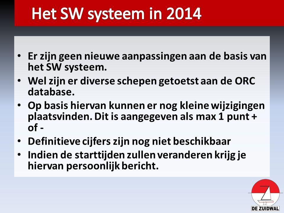 Er zijn geen nieuwe aanpassingen aan de basis van het SW systeem. Wel zijn er diverse schepen getoetst aan de ORC database. Op basis hiervan kunnen er