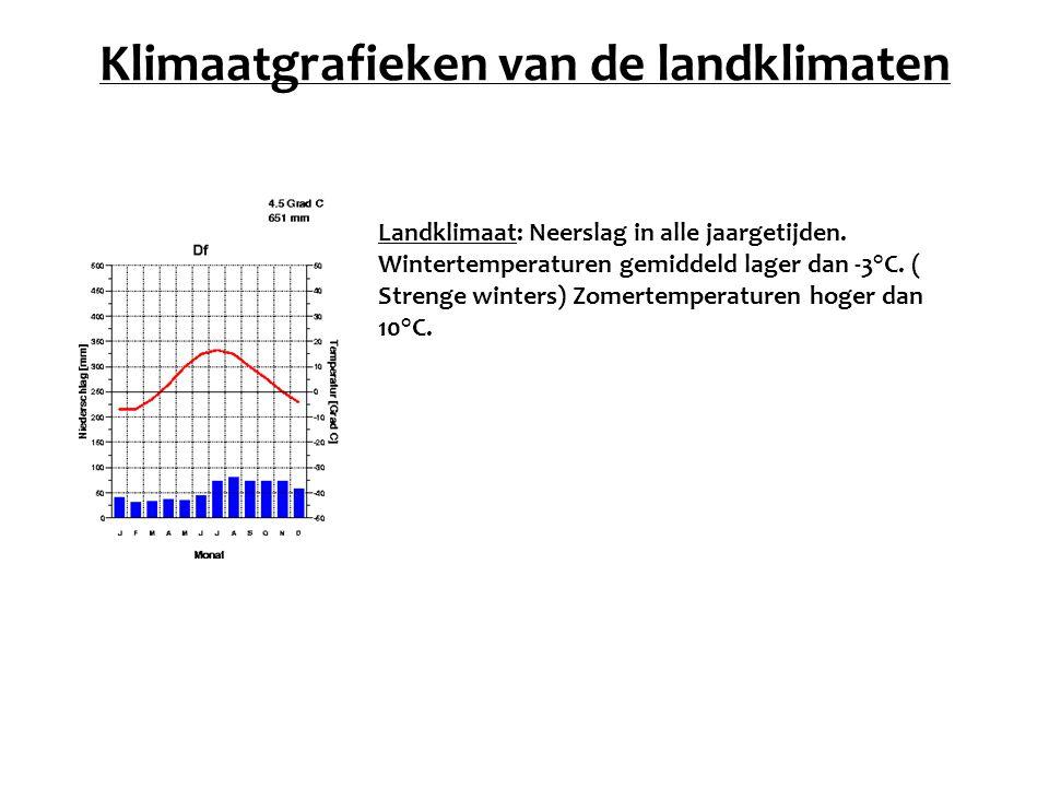 Klimaatgrafieken van de landklimaten Landklimaat: Neerslag in alle jaargetijden. Wintertemperaturen gemiddeld lager dan -3°C. ( Strenge winters) Zomer