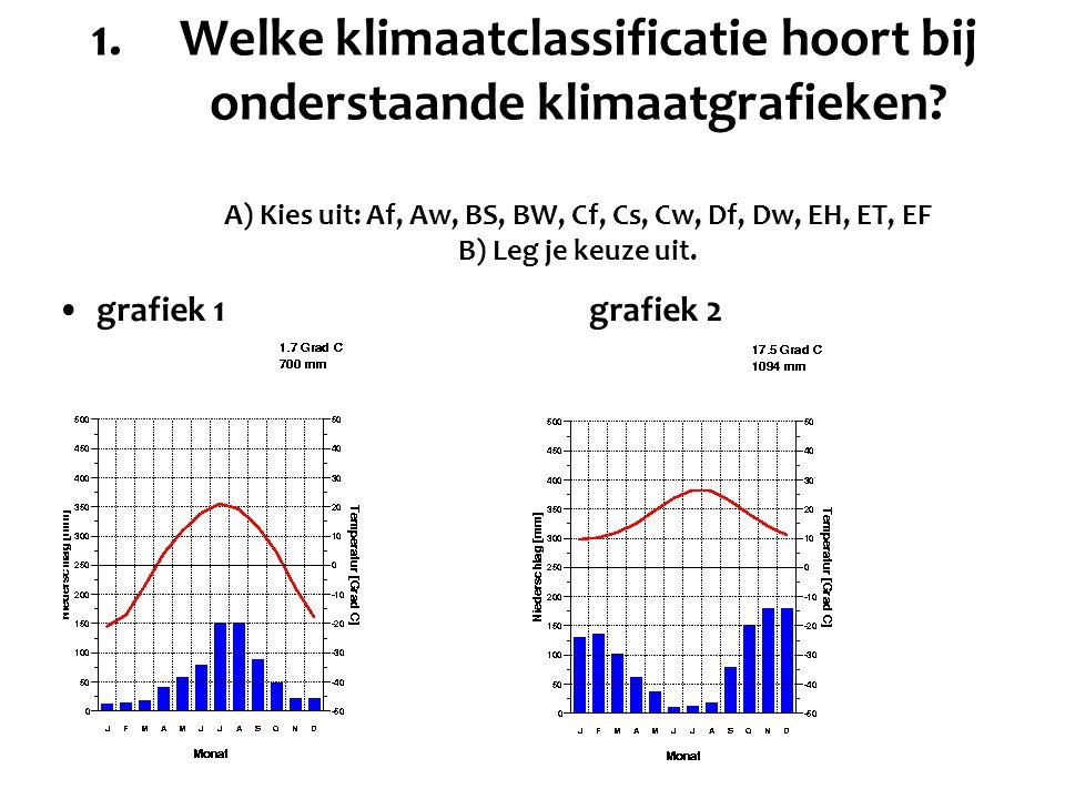 1.Welke klimaatclassificatie hoort bij onderstaande klimaatgrafieken? A) Kies uit: Af, Aw, BS, BW, Cf, Cs, Cw, Df, Dw, EH, ET, EF B) Leg je keuze uit.