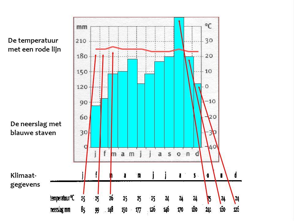 De temperatuur met een rode lijn De neerslag met blauwe staven Klimaat- gegevens