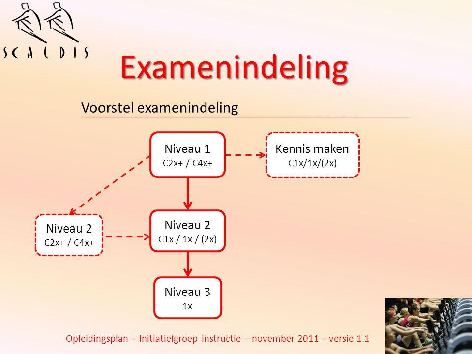 Examenindeling Voorstel examenindeling Niveau 2 C2x+ / C4x+ Niveau 1 C2x+ / C4x+ Niveau 2 C1x / 1x / (2x) Niveau 3 1x Opleidingsplan – Initiatiefgroep