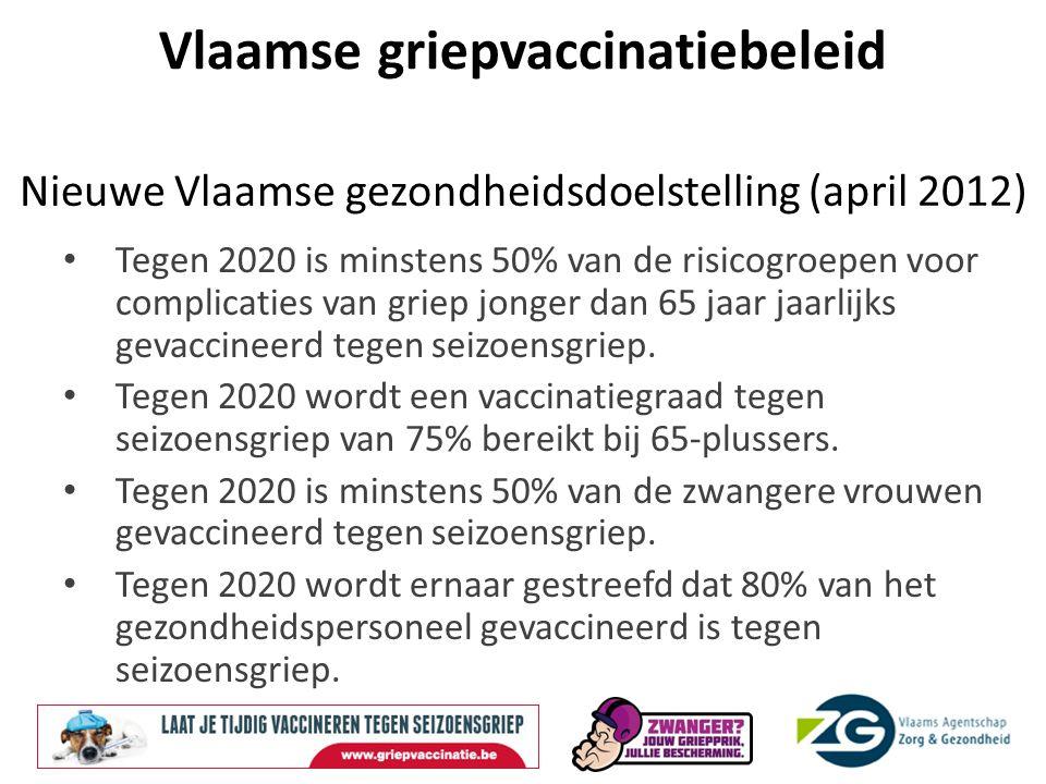 Vlaamse griepvaccinatiebeleid Huidige vaccinatiegraad in Vlaanderen: Totale populatie: 15,5% 65 plussers: 63% (Thuiswonend: 61% - WZC: 82%) Zwangere vrouwen: 0,8 tot 2% Bron: IMA rapport 2007-2008, 2008-2009