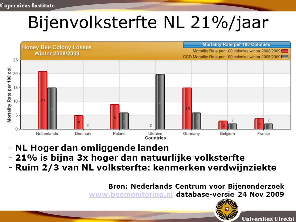 Copernicus Institute Universiteit Utrecht Bijenvolksterfte NL 21%/jaar - NL Hoger dan omliggende landen - 21% is bijna 3x hoger dan natuurlijke volkst