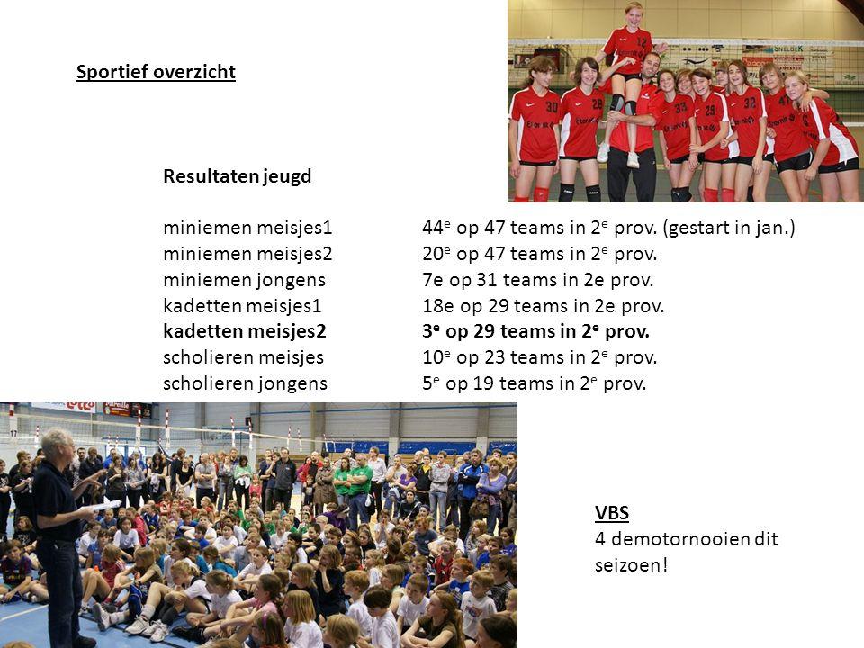Sportief overzicht Resultaten jeugd miniemen meisjes144 e op 47 teams in 2 e prov. (gestart in jan.) miniemen meisjes220 e op 47 teams in 2 e prov. mi