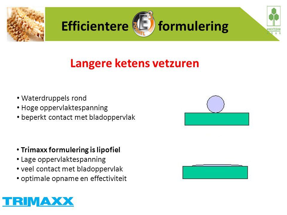 Waterdruppels rond Hoge oppervlaktespanning beperkt contact met bladoppervlak Trimaxx formulering is lipofiel Lage oppervlaktespanning veel contact me