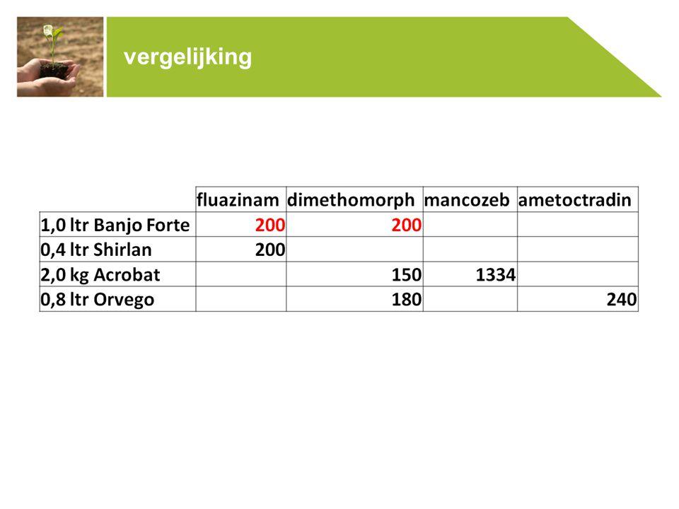 Positionering & dosering (l/ha): In tarwe: 1-2 e knoop - 0,25 l trimaxx + 0,5 chloormequat In gerst: 1-2 e knoop -0,5 l Trimaxx// Ethephon Voorwaarden toepassing trimaxx: Licht Temperatuur Groeizaam Geen stress Groeiregulatie in granen & graszaad