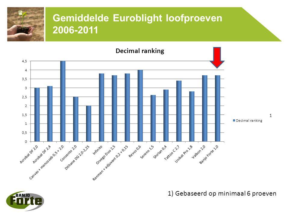 Gemiddelde Euroblight loofproeven 2006-2011 1) Gebaseerd op minimaal 6 proeven 1
