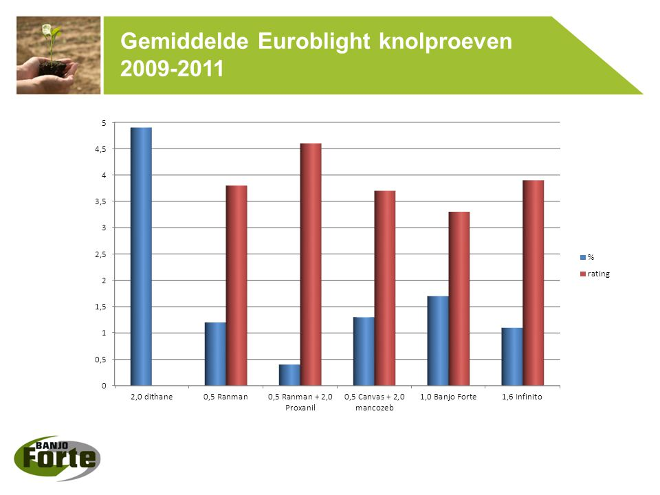 Pottenproef, PPO Lelystad, NL, 2012  Opzet:  4 verschillende stammen  3 verschillende middelen  Spuitdata: 8 mei, 12 mei, 14 mei  Infectie: 15 mei  Beoordeling: 22 mei