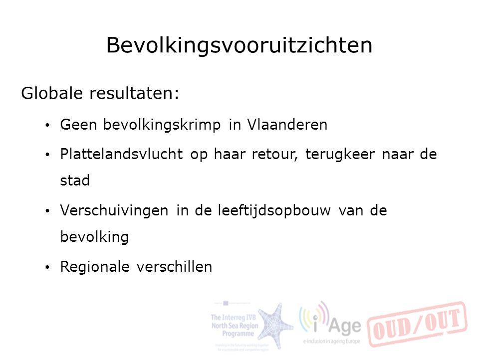 Bevolkingsvooruitzichten Globale resultaten: Geen bevolkingskrimp in Vlaanderen Plattelandsvlucht op haar retour, terugkeer naar de stad Verschuivinge