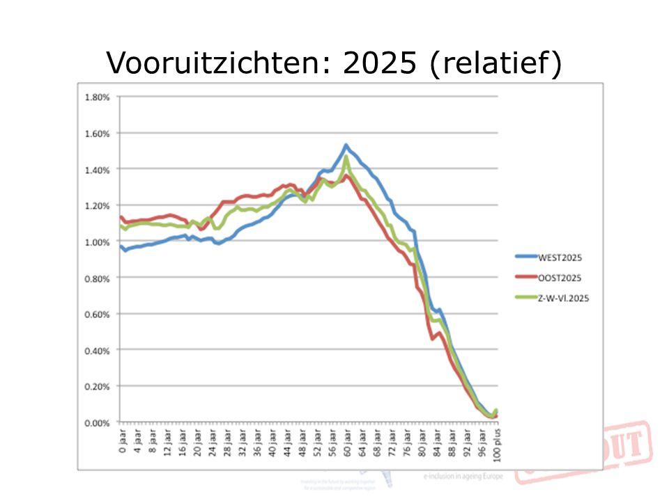 Vooruitzichten: 2025 (relatief) 35