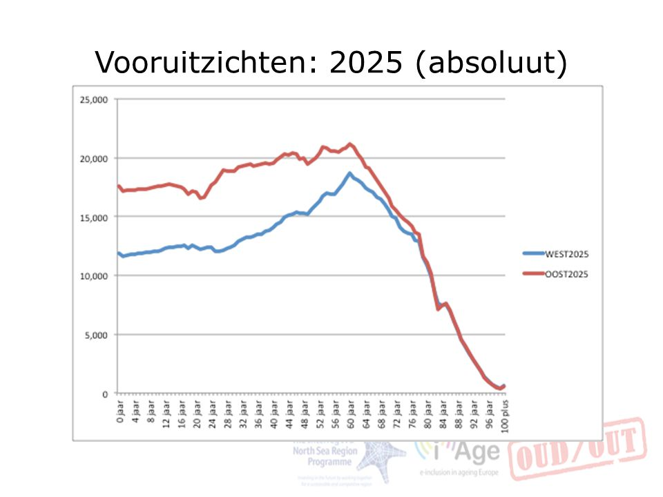 Vooruitzichten: 2025 (absoluut) 36