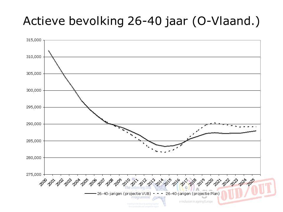 Actieve bevolking 26-40 jaar (O-Vlaand.) 38
