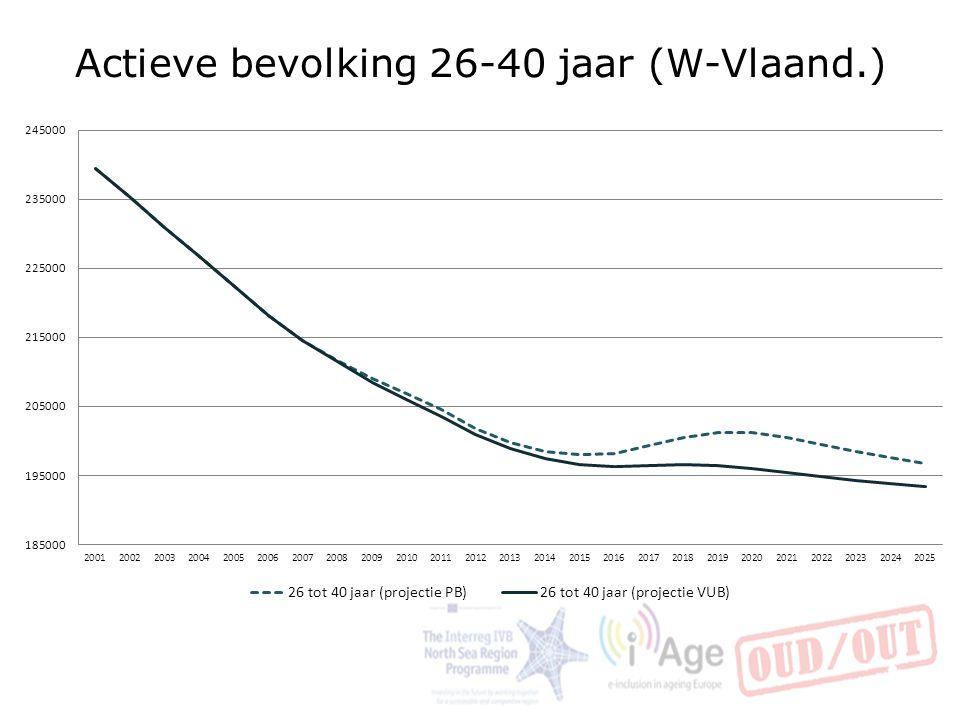 Actieve bevolking 26-40 jaar (W-Vlaand.) 40
