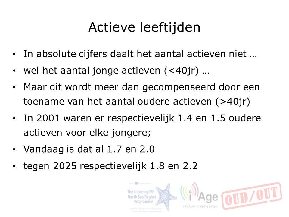 Actieve leeftijden In absolute cijfers daalt het aantal actieven niet … wel het aantal jonge actieven (<40jr) … Maar dit wordt meer dan gecompenseerd