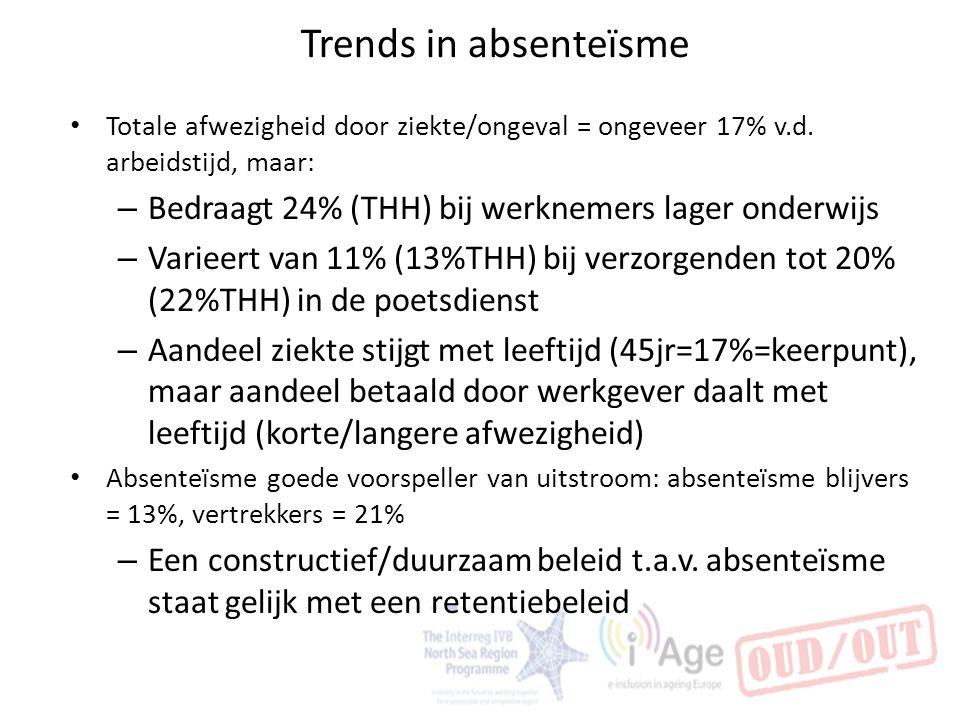 Trends in absenteïsme Totale afwezigheid door ziekte/ongeval = ongeveer 17% v.d. arbeidstijd, maar: – Bedraagt 24% (THH) bij werknemers lager onderwij