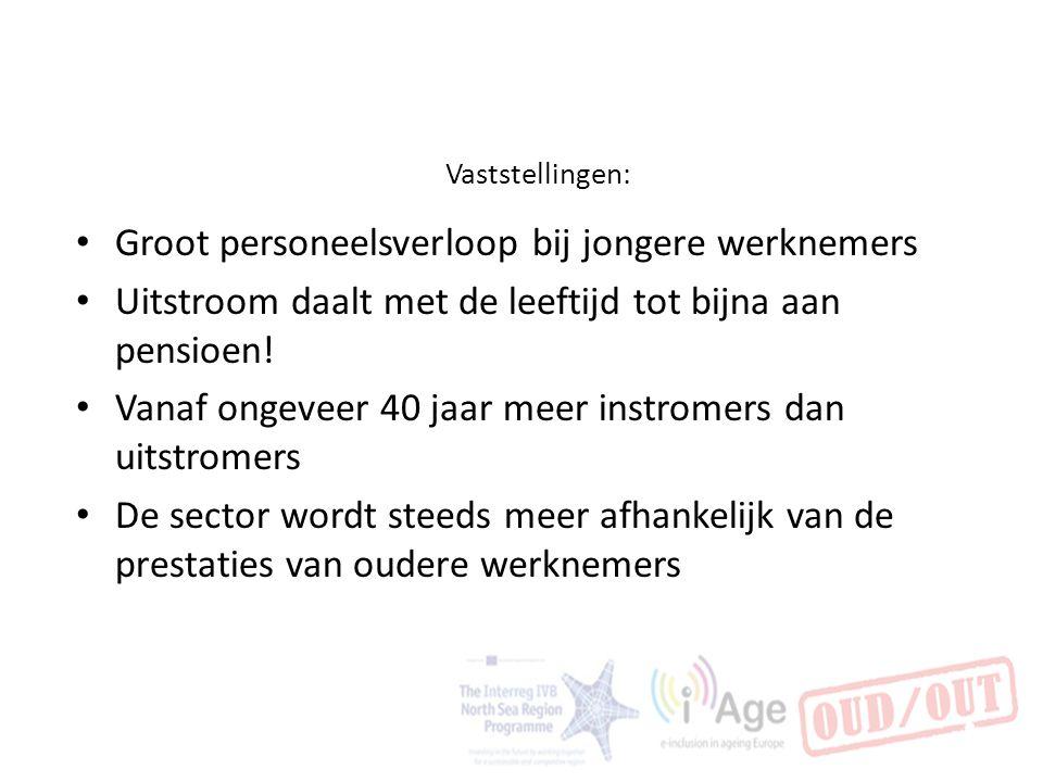 Vaststellingen: Groot personeelsverloop bij jongere werknemers Uitstroom daalt met de leeftijd tot bijna aan pensioen! Vanaf ongeveer 40 jaar meer ins