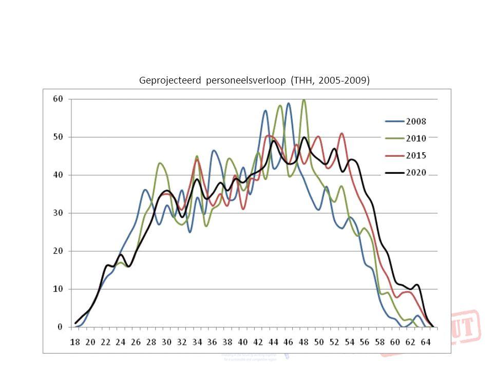 Geprojecteerd personeelsverloop (THH, 2005-2009)